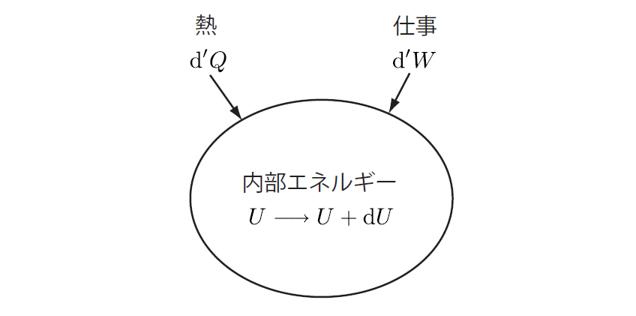 熱力学の説明図
